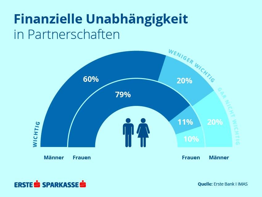 2722f0427574e0 Weltfrauentag: 8 von 10 Frauen möchten finanziell auf eigenen Beinen ...