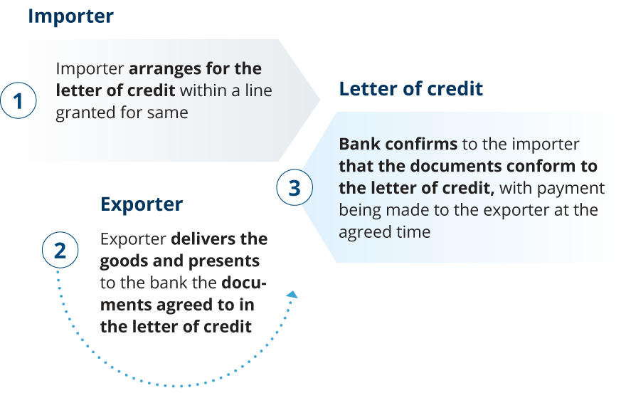 Letter of credit global payment and safeguard process altavistaventures Gallery
