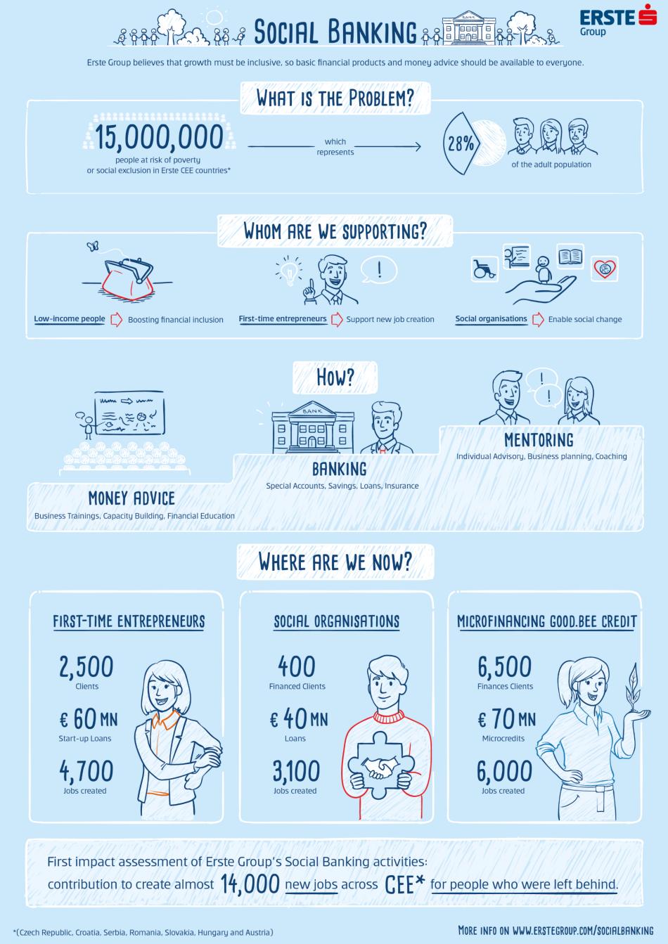 Graphic: Social Banking